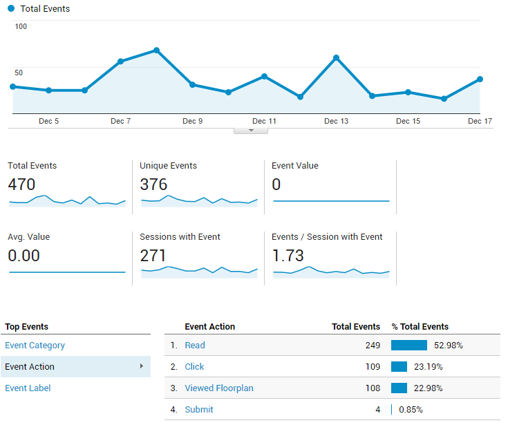 Example of events tracked in Analytics