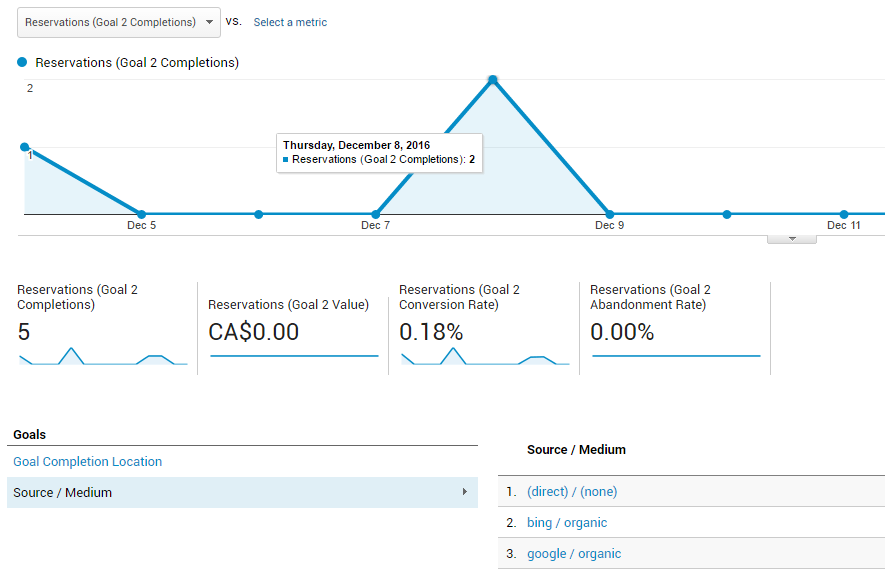 goal tracking example in google analytics