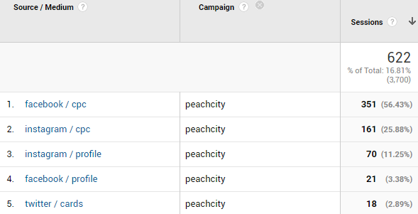 tracking digital marketing in google analytics with utm tags