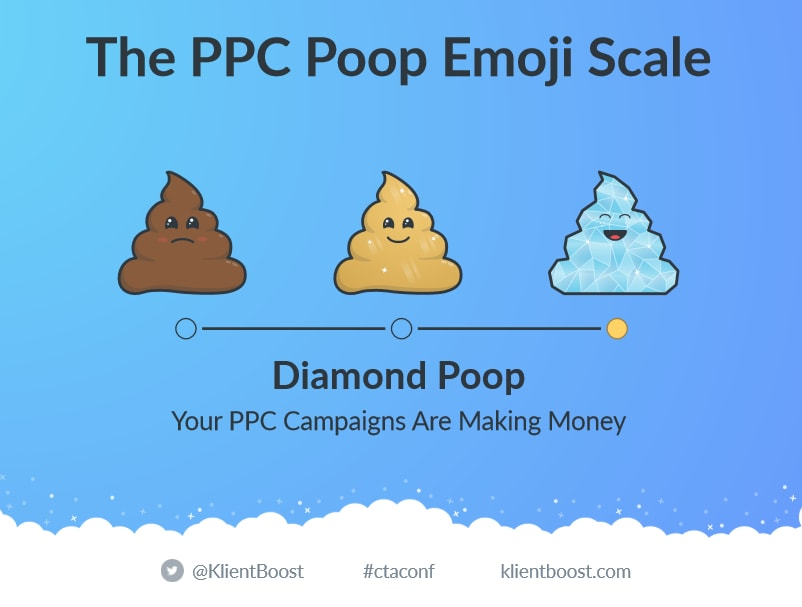 PPC Campaign Rating Scale