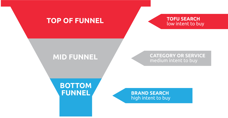 SEM-funnel-content-marketing