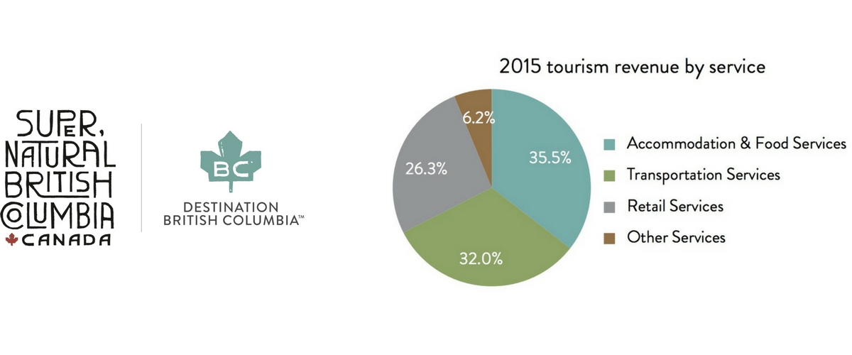 DBC-tourism-industry-by-service-2015